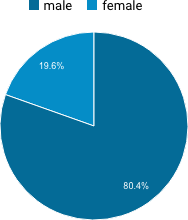 Figure 1. Gender of readers of TomRoelandts.com in 2016.