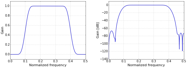 Figure 1. Band-pass filter frequency response on a linear (left) and logarithmic (right) scale.