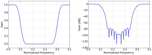 Figure 2. Band-reject filter frequency response on a linear (left) and logarithmic (right) scale.