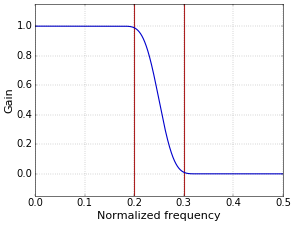 Figure 1. Low-pass filter with Blackman window, r=4.0 (filter has 41 taps).