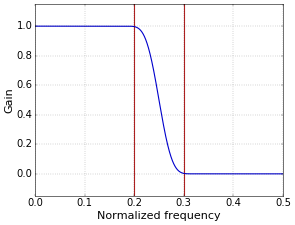 Figure 3. Low-pass filter with Blackman window, r=4.6 (filter has 47 taps).