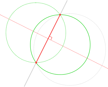 Figure 1: A chord of a circle.