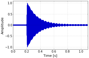 Figure 1. Combined reflected and directly received signal.