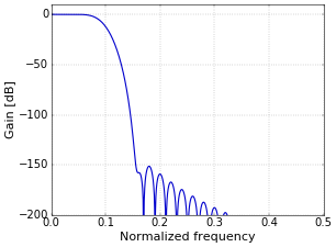 Figure 2. Frequency response of applying the filter of Figure 1 twice.