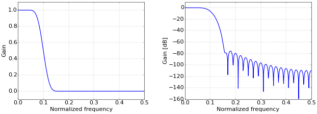 Figure 1. Low-pass filter response with normalized frequency.