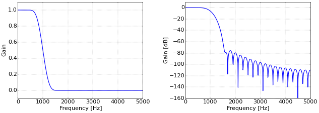 Figure 2. Low-pass filter response with true frequency.