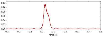 Figure 5. Final meteor power profile.