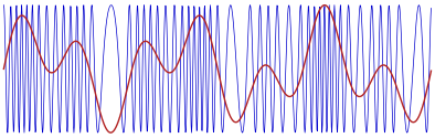 Figure 3. FM-modulated carrier.