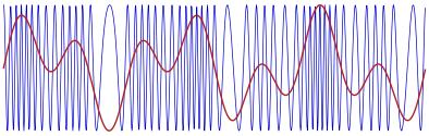 Figure 3. FM-modulated carrier.
