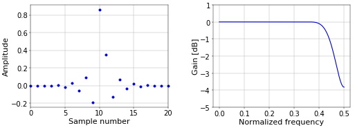Figure 1. Impulse response (left) and frequency response (right) of a 0.3 samples fractional delay filter with 21 coefficients.