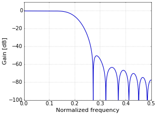 Figure 3. Frequency response of padded filter.