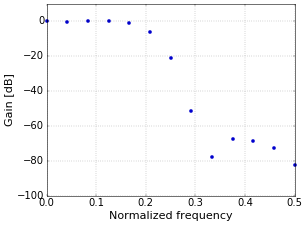 Figure 2. Frequency response of filter in dB.