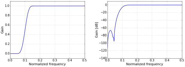 Figure 2. Frequency response on a linear (left) and logarithmic (right) scale.