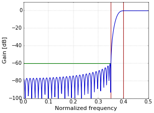 Figure 4. Frequency response of a high-pass filter with a Kaiser window; A=60.