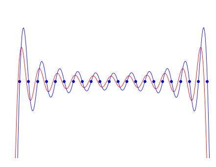 Interpolated naive square wave