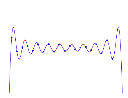Part of interpolated square wave