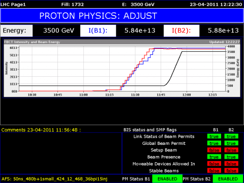 LHC dashboard when adjusting beams [image: CERN]
