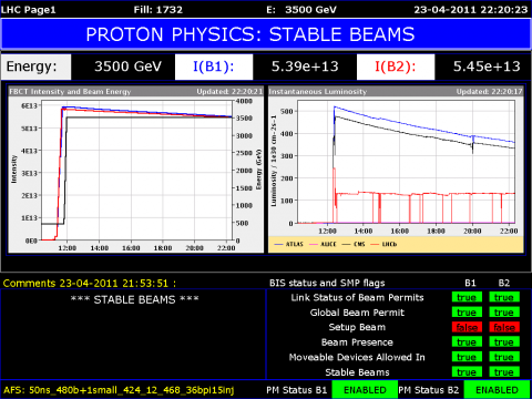 LHC dashboard with stable beams [image: CERN]