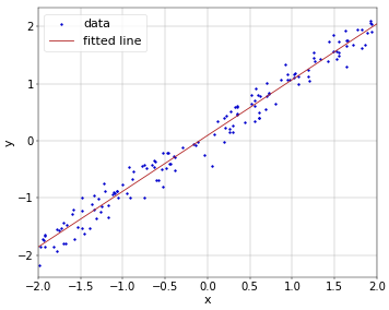 Figure 1. Line fitted through linear regression.