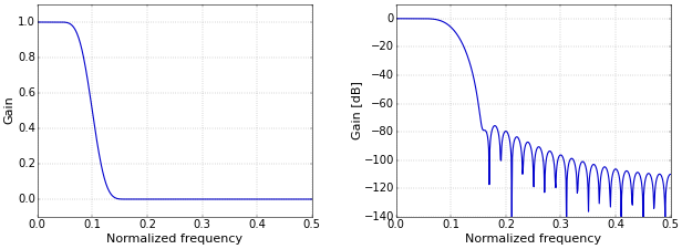 Figure 4. Frequency response on a linear (left) and logarithmic (right) scale.