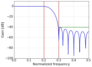 Figure 2. Frequency response of a low-pass filter with a Kaiser window; A=40.