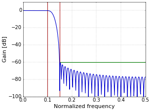 Figure 3. Frequency response of a low-pass filter with a Kaiser window; A=60.