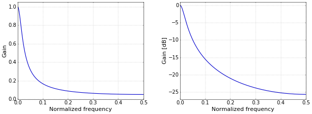 Figure 2.Frequency response on a linear (left) and logarithmic (right) scale.