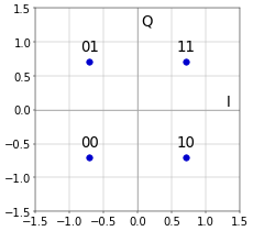 Figure 2. Bit mapping for QPSK.