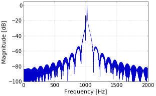 Figure 4. Detail of spectrum of mixed signal.