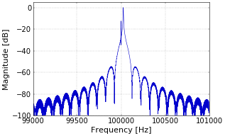 Figure 2. Detail of spectrum of received signal.
