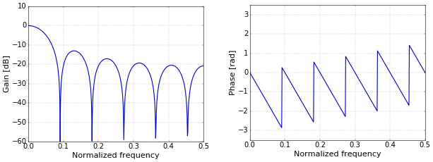 Figure 2. Frequency (left) and phase (right) response of a moving-average filter.