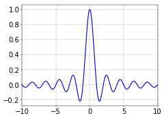 Figure 1. Normalized sinc function.