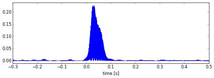 Figure 2. Original meteor power profile.