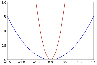 Figure 2. Parabolas.