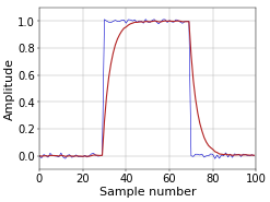 Figure 1. Block pulse filtered with single-pole IIR filter.