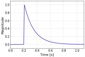 Figure 2. Radio meteor amplitude profile.