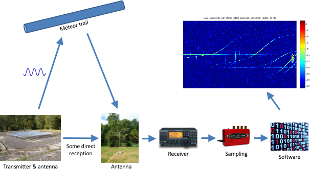 Figure 1. Overview of the radio meteor signal path.