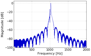 Figure 1. Detail of spectrum of sampled signal.