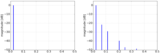 Figure 3. Spectra of sine (left) and clipped sine (right).
