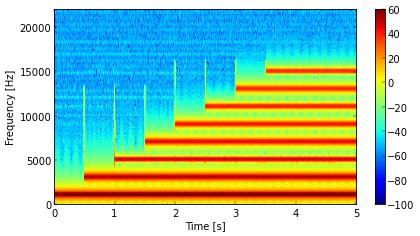 Spectrogram of square wave, from .mp3 file