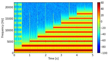 Spectrogram of square wave, from .ogg file