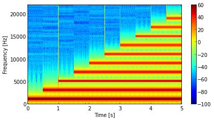 Spectrogram of square wave with harmonics 1, 3, 5, …, 19