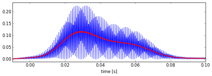 Figure 4. Meteor power profile with average.