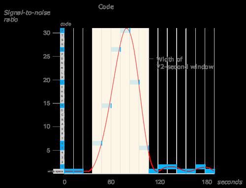 Figure 2. Wow! signal profile [image: Wikimedia Commons].